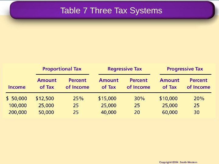 Table 7 Three Tax Systems Copyright© 2004 South-Western