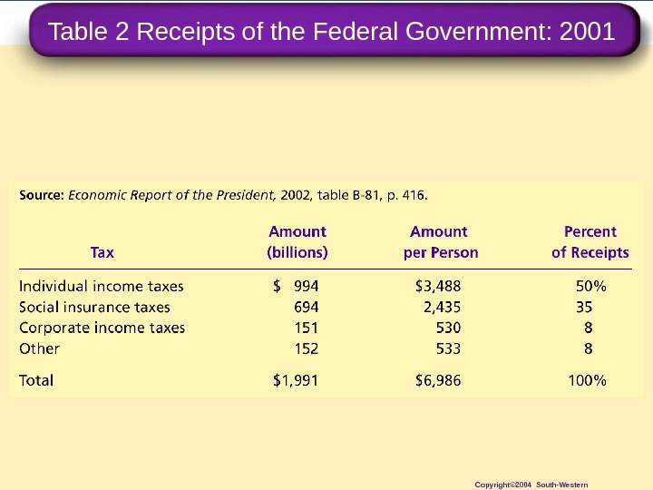Table 2 Receipts of the Federal Government: 2001 Copyright© 2004 South-Western