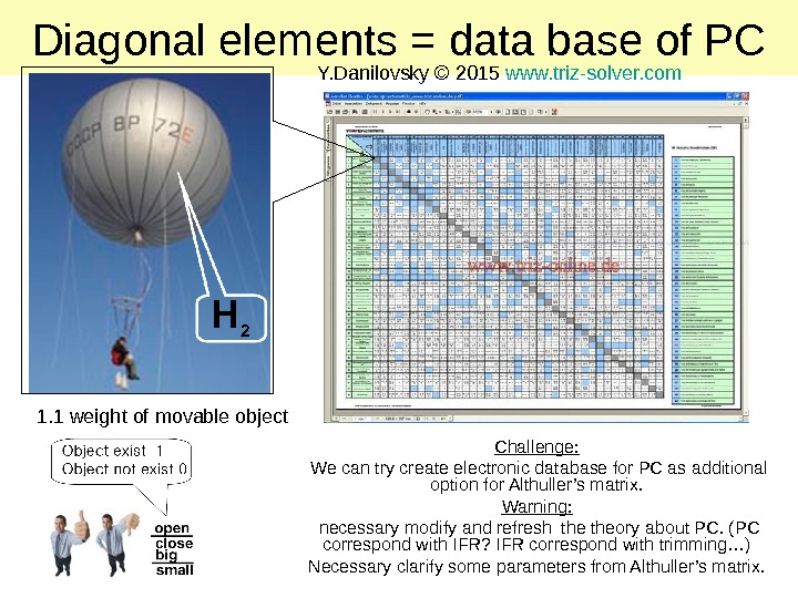 Diagonal elements = data base of PC 1. 1 weight of movable object Challenge: