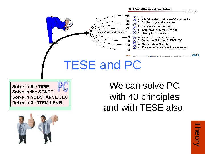 TESE and PC We can solve PC with 40 principles and with TESE also.
