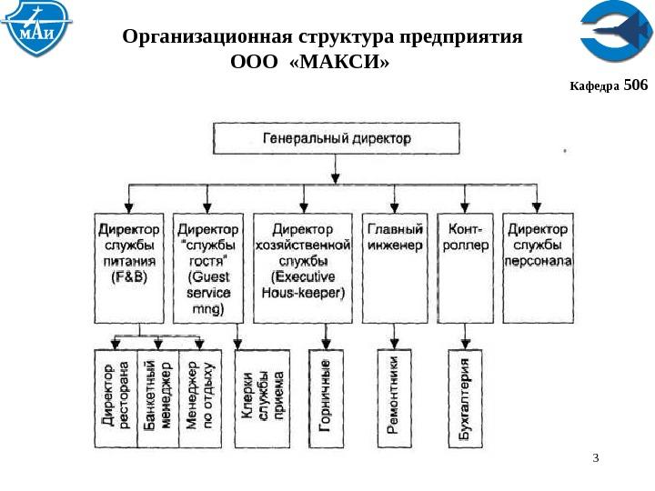 Организационная структура диплом курсовая Организационная структура диплом курсовая файлом