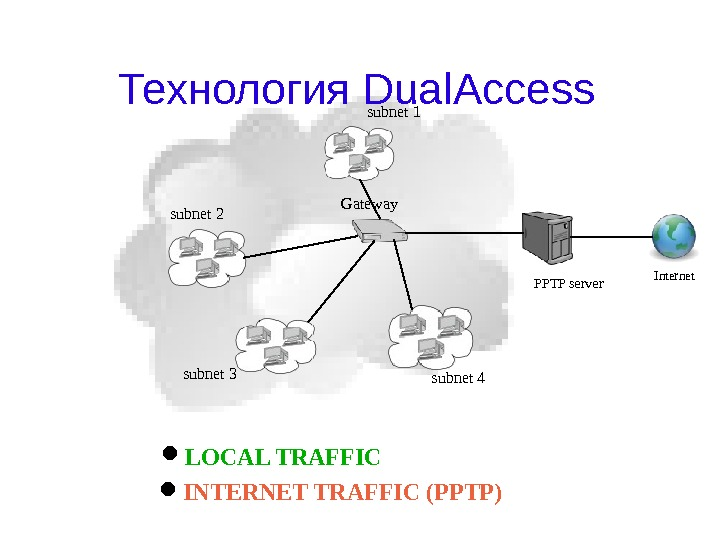 Технология Dual. Access Internet PPTP serversubnet 1 subnet 4 subnet 3 subnet 2 Gateway LOCAL TRAFFIC