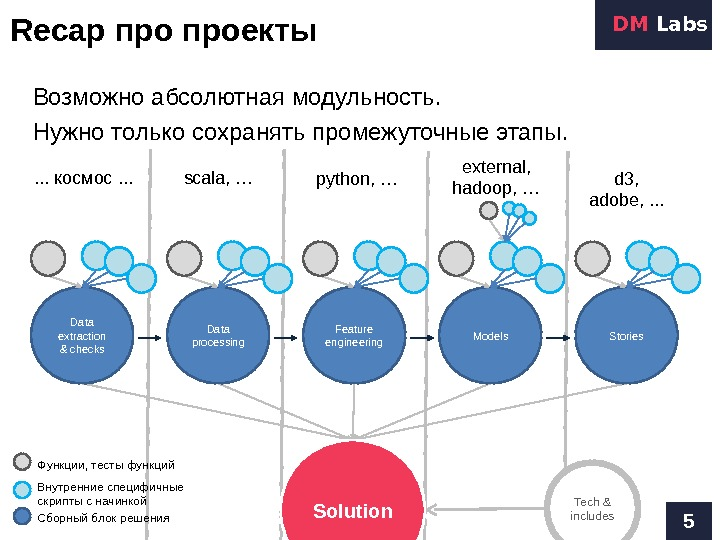 Recap проекты 5 DM Labs Data extraction & checks Data processing Feature engineering Models Stories. .