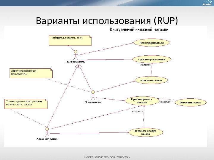 Exadel Confidential and Proprietary. Варианты использования (RUP)