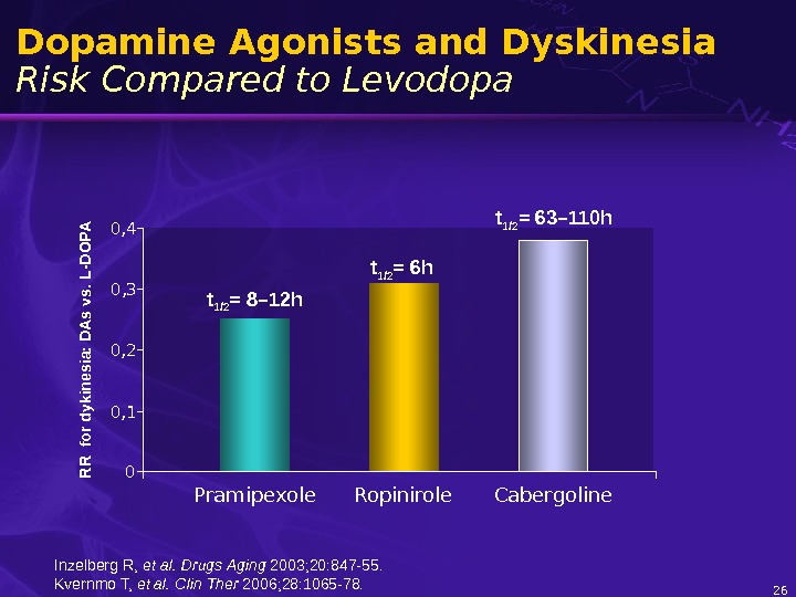 26 Dopamine Agonists and Dyskinesia Risk Compared to Levodopa. R R  for dykinesia: D A