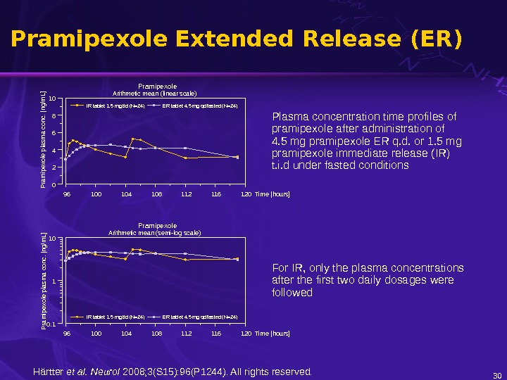 Pramipexole  Extended Release (ER) 30 For IR, only the plasma concentrations after the first two