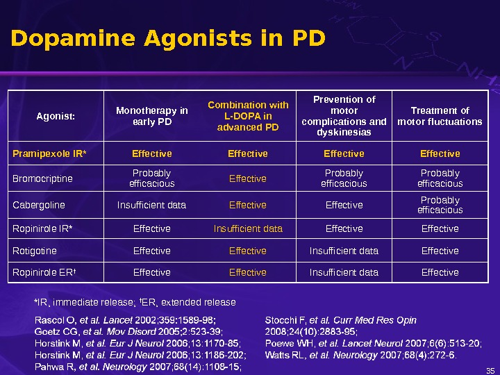 35 Dopamine Agonists in PD Agonist: Monotherapy in early PD Combination with L-DOPA in advanced PD