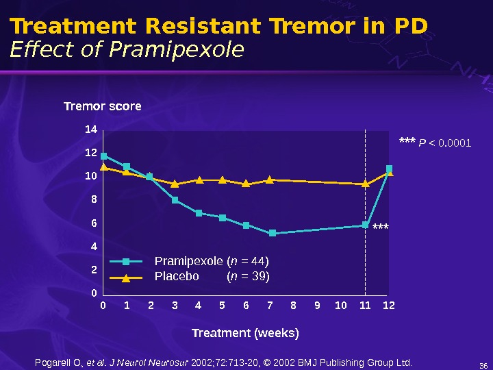 36 Treatment Resistant Tremor in PD Effect of Pramipexole Tremor score Treatment (weeks)14 12 10 8