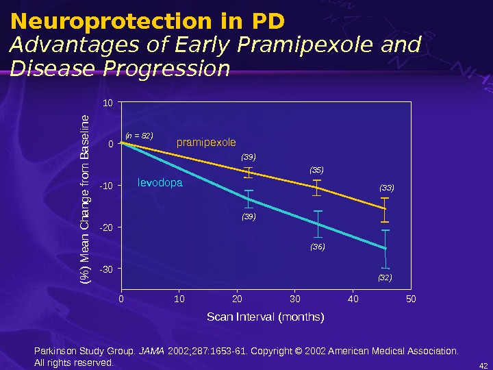 42 Neuroprotection in PD Advantages of Early Pramipexole and Disease Progression ( ) M ean C
