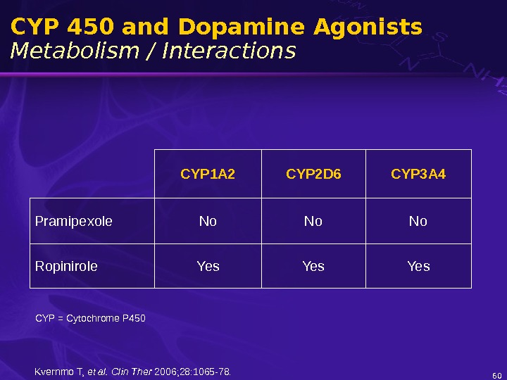 60 CYP 450 and Dopamine Agonists Metabolism / Interactions CYP 1 A 2 CYP 2 D