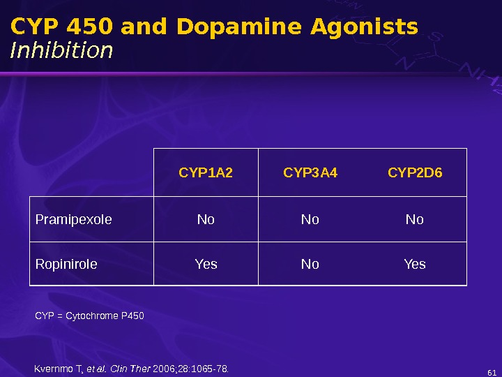 61 CYP 450 and Dopamine Agonists Inhibition CYP 1 A 2 CYP 3 A 4 CYP