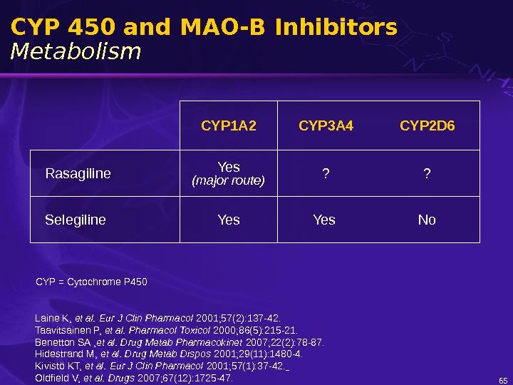 65 CYP 450 and MAO-B Inhibitors Metabolism CYP 1 A 2 CYP 3 A 4 CYP