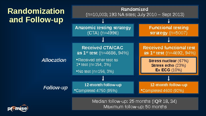 Follow-up 12 -month follow-up Completed 4750 (95) 12 -month follow-up Completed 4600 (92) Received functional test