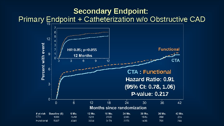 Secondary Endpoint:  Primary Endpoint + Catheterization w/o Obstructive CAD CTA  :  Functional Hazard