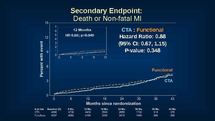 Secondary Endpoint:  Death or Non-fatal MI CTA :  Functional Hazard Ratio: 0. 88 (95