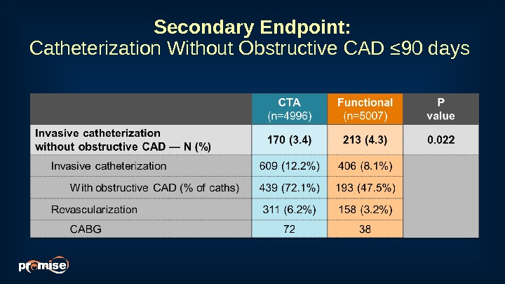 Secondary Endpoint: Catheterization Without Obstructive CAD ≤ 90 days