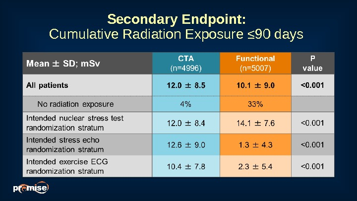 Secondary Endpoint:  Cumulative Radiation Exposure ≤ 90 days