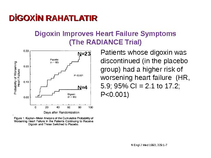 N Engl J Med 1993; 329: 1 -7 Patients whose digoxin was discontinued (in the placebo