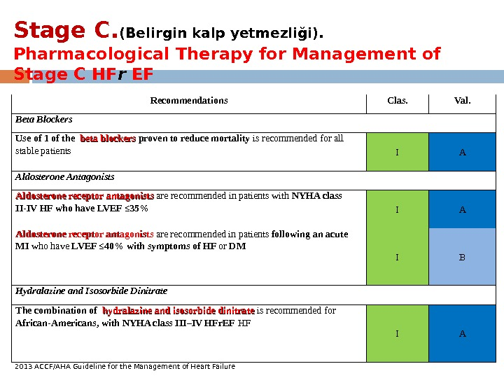 Stage C. (Belirgin kalp yetmezliği).  Pharmacological Therapy for Management of Stage C HF r