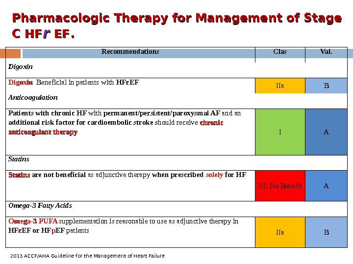 Pharmacologic Therapy for Management of Stage C HF rr  EFEF. . Recommendations C las Val.