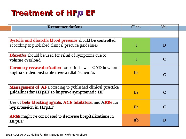 Treatment of HF pp  EFEF Recommendations C las. Val. Systolic and diastolic blood pressure should