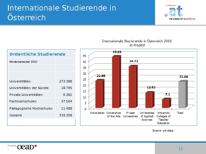 | 12 Internationale Studierende in Österreich Source: uni: data. Ordentliche Studierende Wintersemester 2010 Universitäten 273. 300