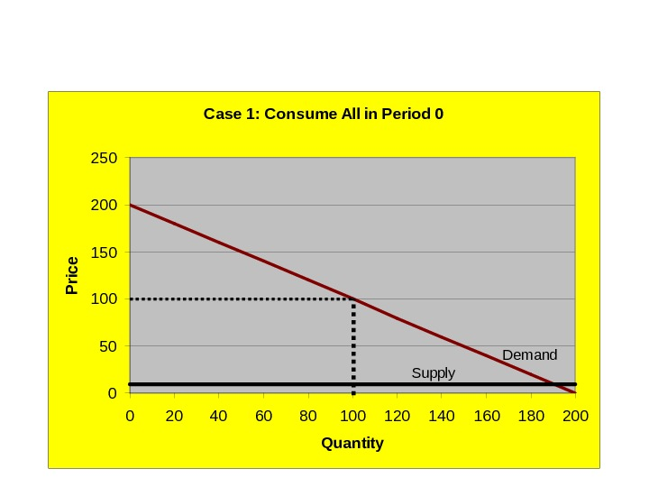 Case 1: Consume All in Period 0 050100150200250 0 20 40 60 80 100 120 140