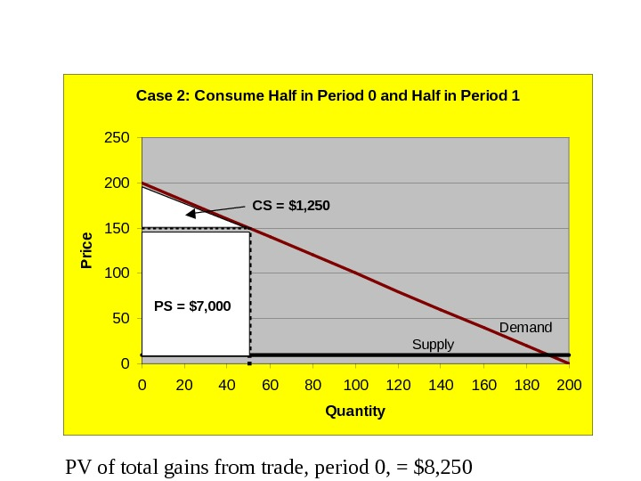 PV of total gains from trade, period 0, = $8, 250 Case 2: Consume Half in
