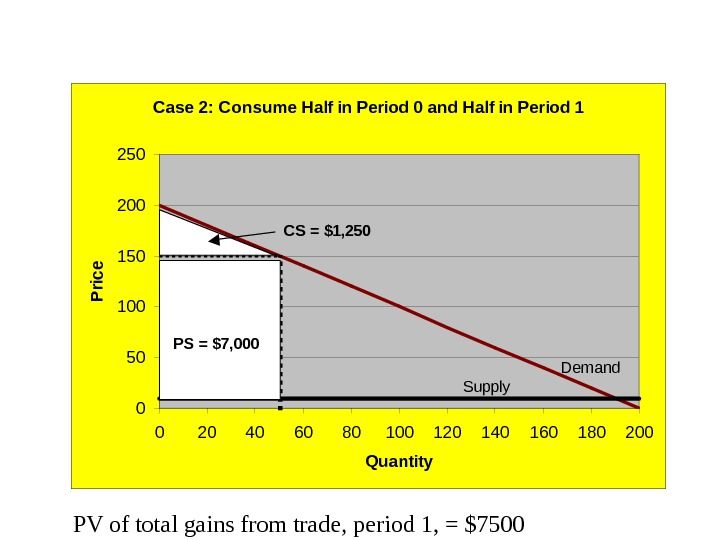 PV of total gains from trade, period 1, = $7500 Case 2: Consume Half in Period