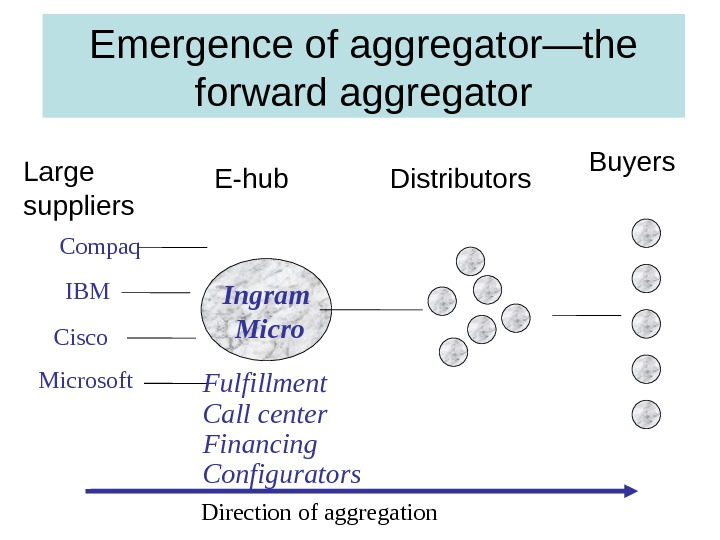 Emergence of aggregator—the forward aggregator Direction of aggregation Ingram  Micro Buyers E-hub Distributors Large suppliers