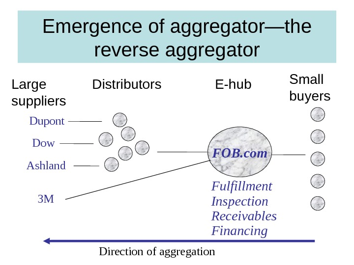 Emergence of aggregator—the reverse aggregator Direction of aggregation FOB. com Small buyers. E-hub. Distributors Large suppliers