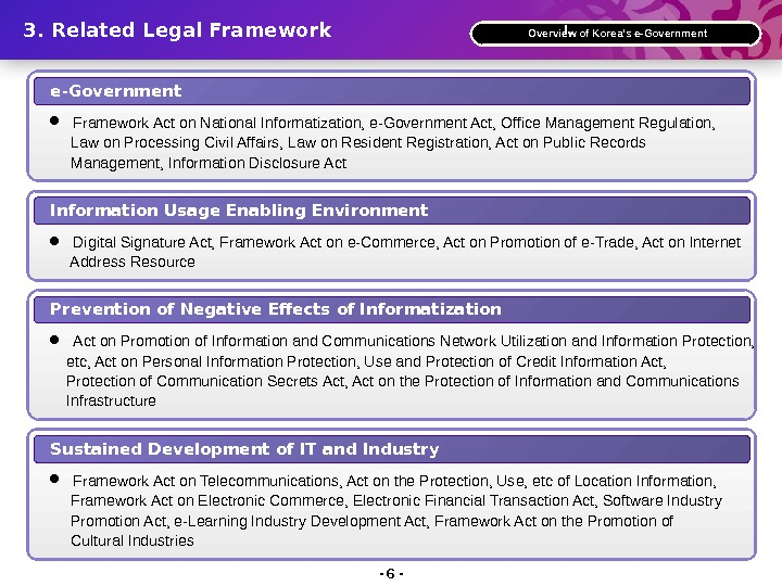 e-Government Framework Act on National Informatization, e-Government Act, Office Management Regulation,  Law on Processing Civil