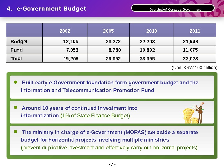 Built early e-Government foundation form government budget and the  Information and Telecommunication Promotion