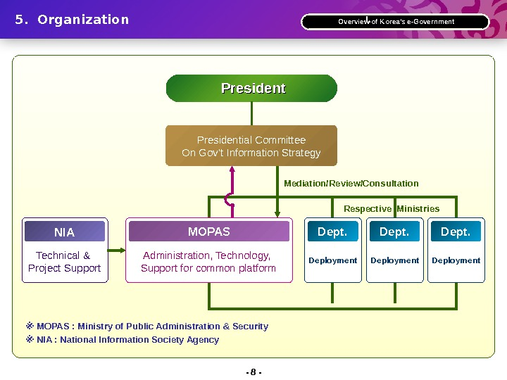 - 8 -5.  Organization Ⅰ.  Overview of Korea's e-Government  President NIANIA Technical &