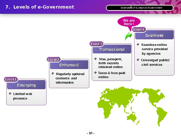- 10 -7.  Levels of e-Government Ⅰ.  Overview of Korea's e-Government Emerging. Level 1