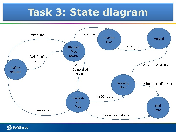 Task 3: State diagram Paid Proc. Inactive Proc Planned Proc posted Add 'Plan' Proc. Delete Proc
