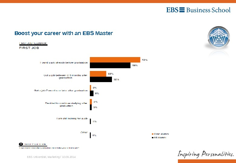 EBS Universität, Marketing / 10. 09. 2014 Boost your career with an EBS Master