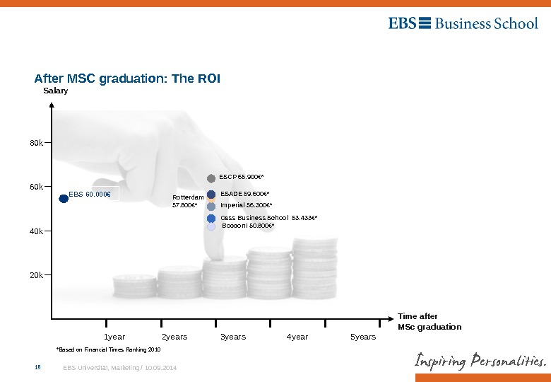 EBS Universität, Marketing / 10. 09. 201415 1 year  2 years   3 years