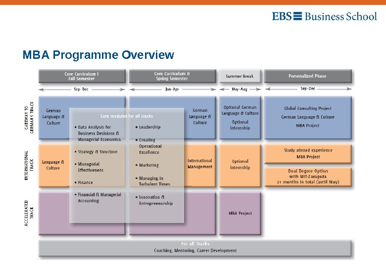 Open Day – 01 March 2013 MBA Programme Overview 11