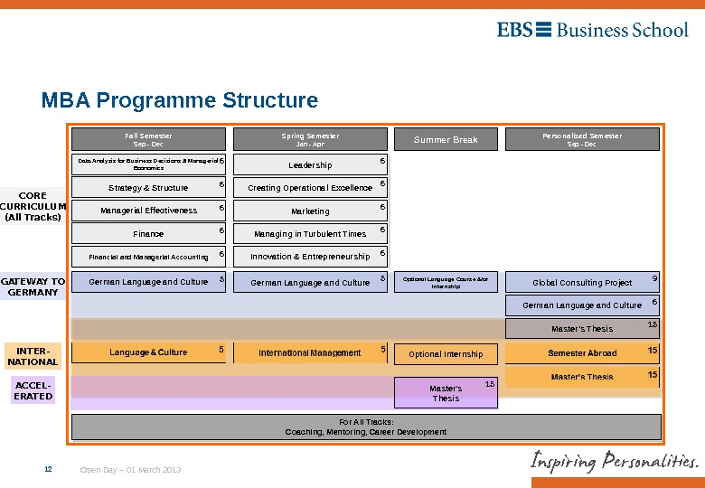 Open Day – 01 March 2013 MBA Programme Structure 12 Fall Semester Sep - Dec Spring