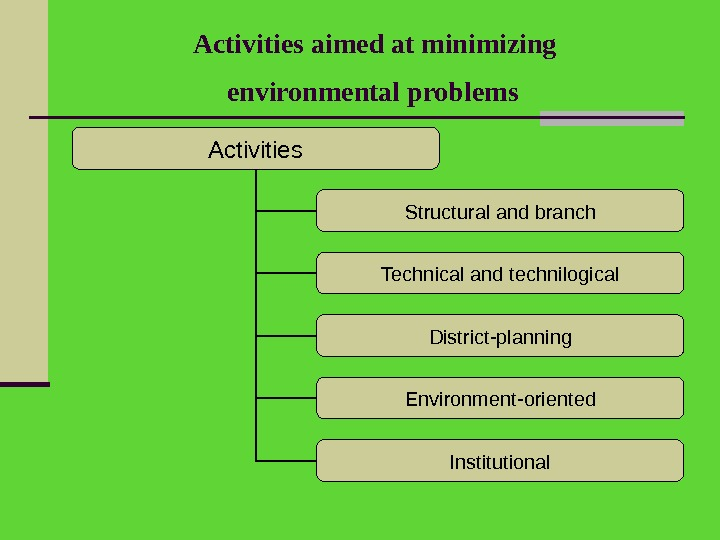 Activities aimed at minimizing environmental problems  Activities Structural and branch Technical and technilogical