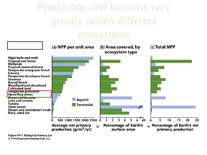 Production and biomass vary greatly across different ecosystems (Freeman, 3 rd ed. )