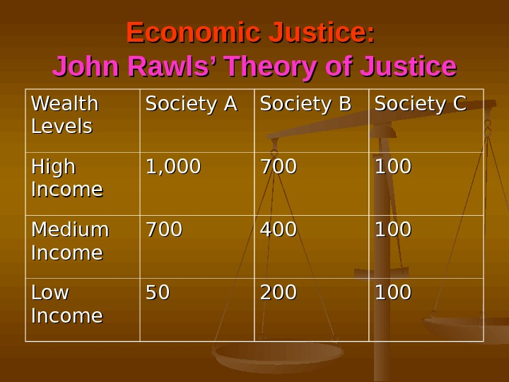 Economic Justice:  John Rawls' Theory of Justice Wealth Levels Society A Society B Society C