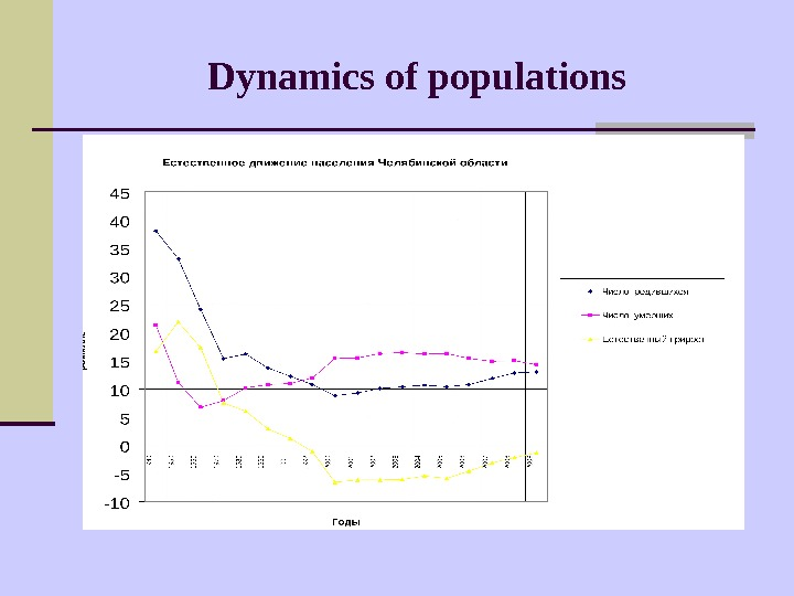 Dynamics of populations