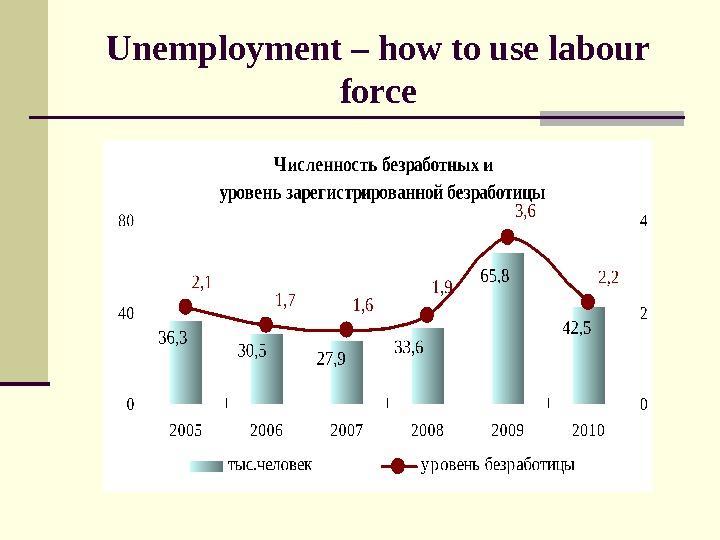 Unemployment – how to use labour force