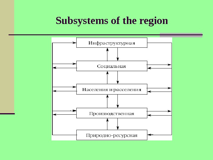 Subsystems of the region