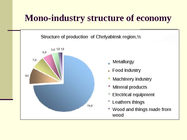 Mono-industry structure of economy Structure of production of Chelyabinsk region,  Metallurgy Food industry Machinery industry