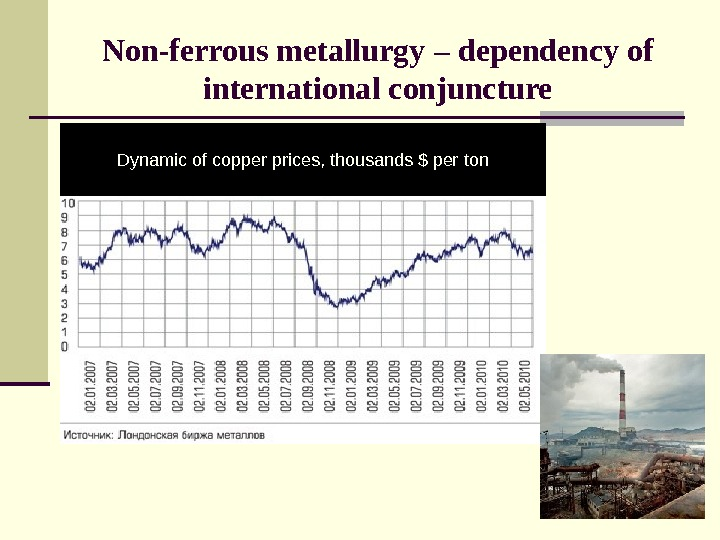 Non-ferrous metallurgy – dependency of international conjuncture Dynamic of copper prices, thousands $ per ton