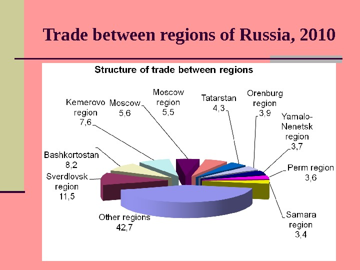 Trade between regions of Russia , 2010