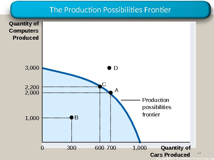 The Production Possibilities Frontier 14 Copyright© 2003 Southwestern/Thomson Learning. Production possibilities frontier. A B C Quantity